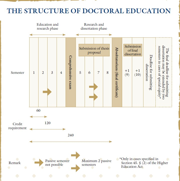 structure-of-the-doctoral-education.jpg