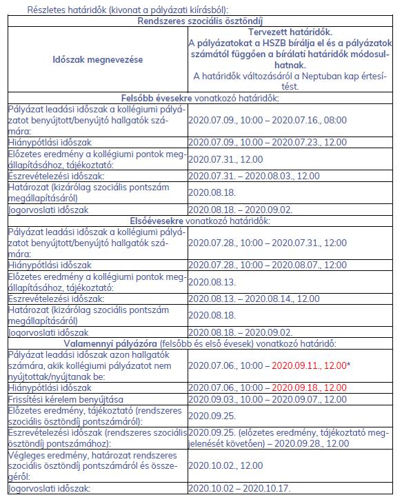 Rendszeres szociális ösztöndíj, Corvinus, határidők