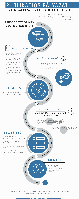 infografika_publikációs-pályázat_EFOP36_HUN.png