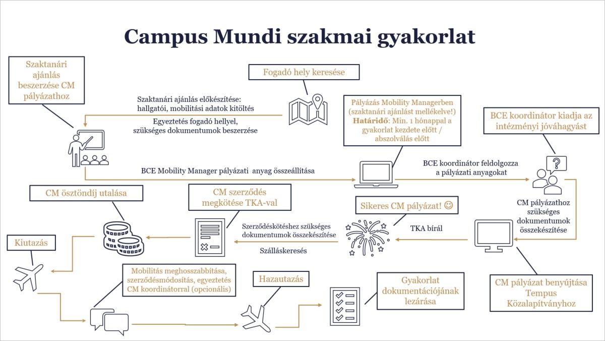 Campus-Mundi-szakgyak.jpg
