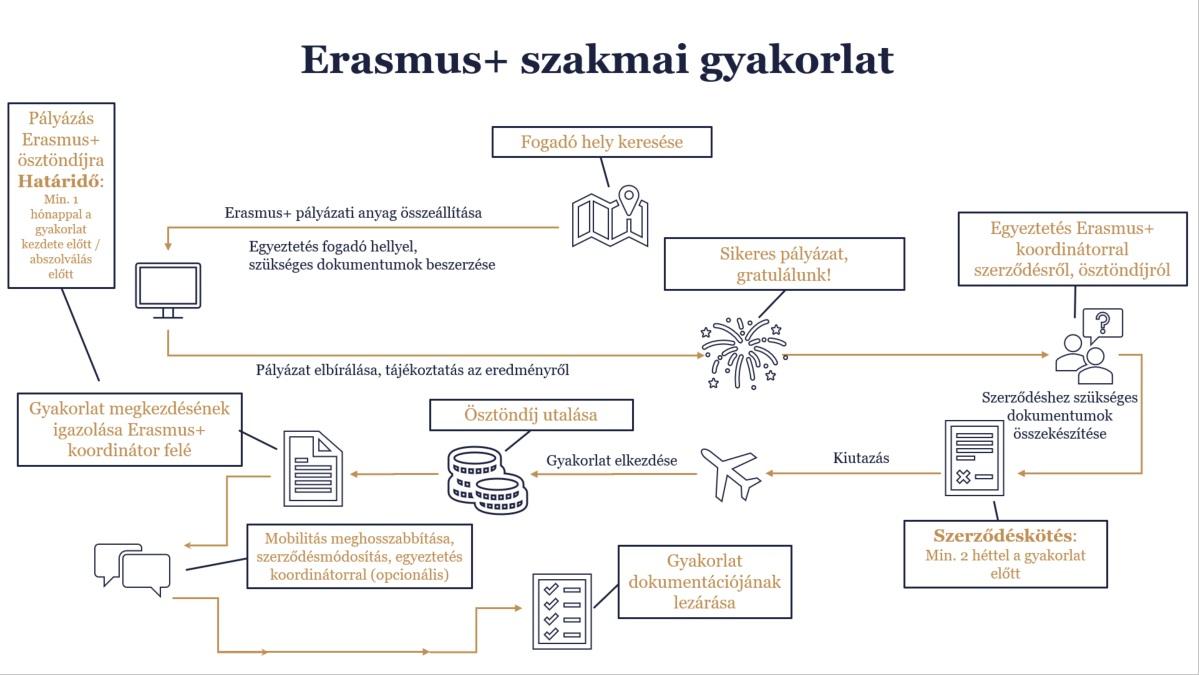 Erasmus+ szakmai gyak