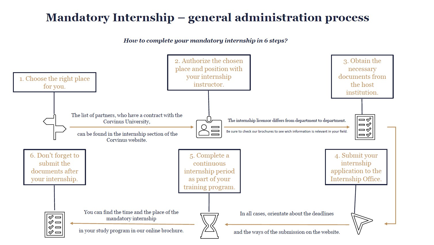 Mandatory-Internship-general-administration-process.jpg