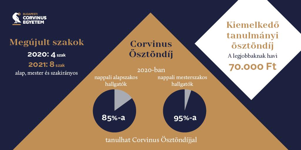 Modellváltás, Corvinus Megújulási Program