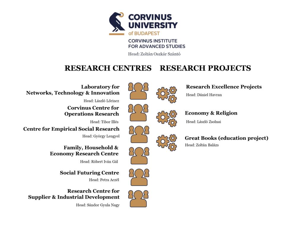 Corvinus Institute for Advanced Studies